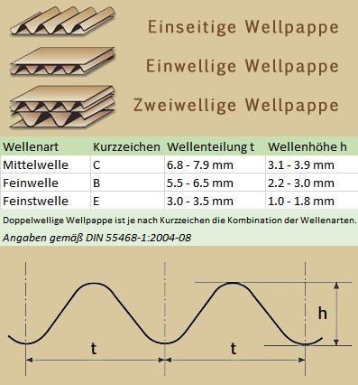 wellenarten-karton-nach-mass
